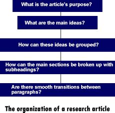 How to Start a Research Paper Introduction Synonym